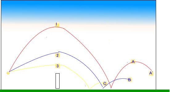 ボールの軌道1